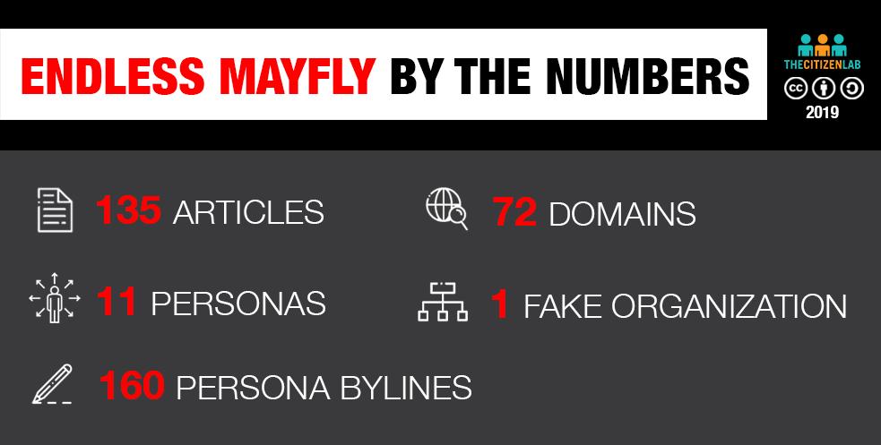 """مجموعة """"إندلس ماي فلاي"""" نشرت 135 رواية مزيّفة وأوجدت 72 اسم نطاق مشابه لوسائل إعلام مشهورة"""