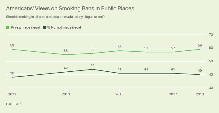 كيف ينظر الأميركيين لحظر التدخين في الأماكن العامة؟