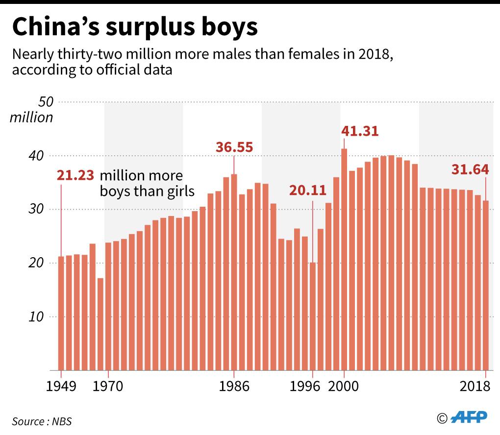 مواليد الأطفال الذكور في الصين