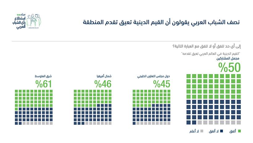 القيم الدينية تعيق تقدم المنطقة
