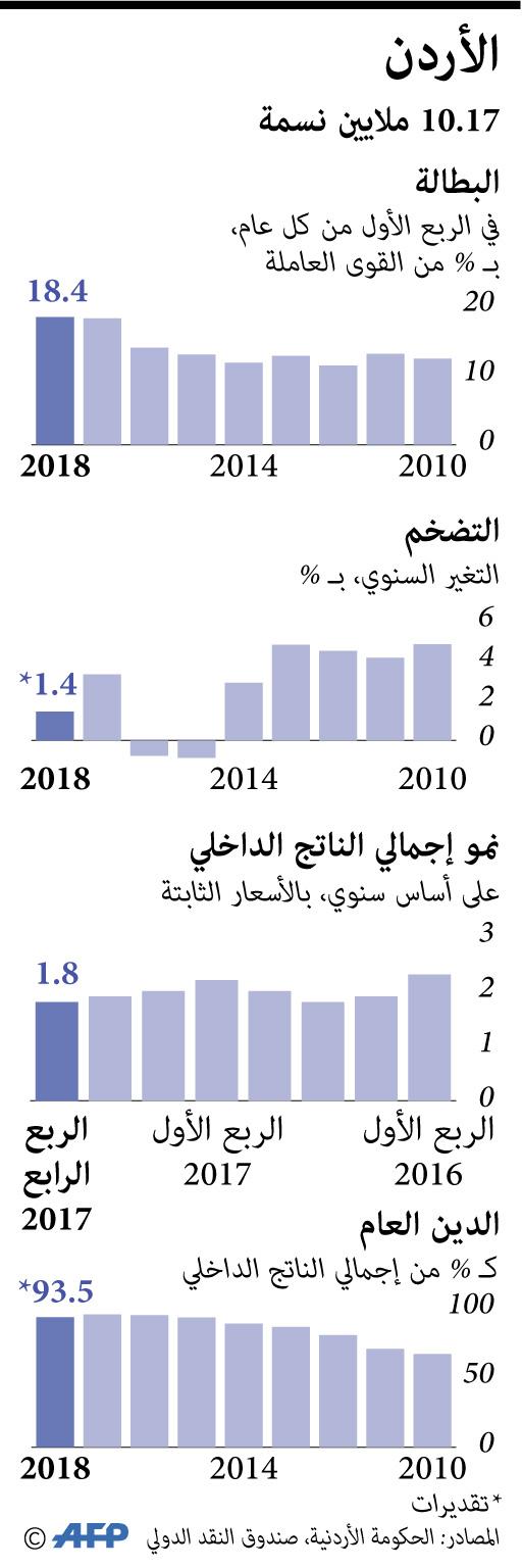مؤشرات اقتصادية للأردن