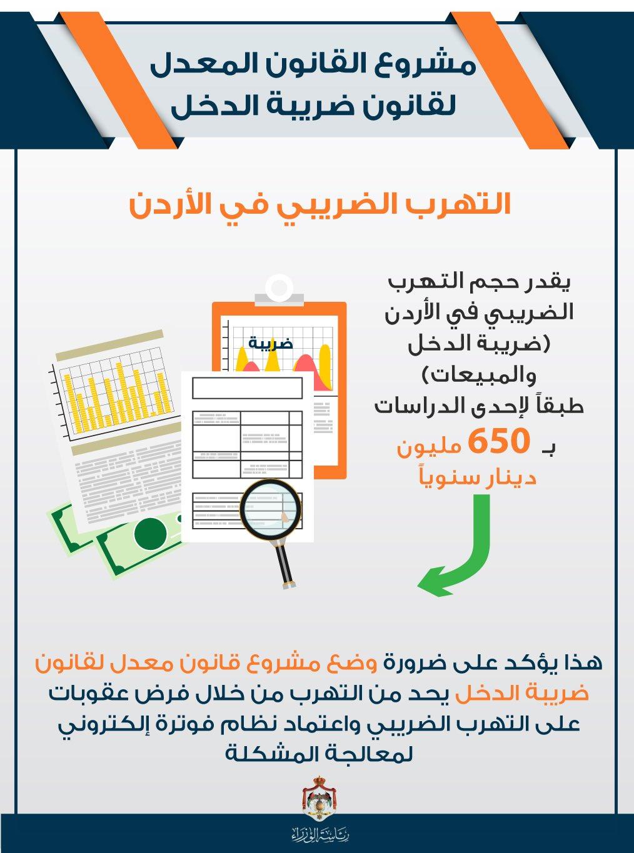 التهرب الضريبي في الأردن. نقلا عن موقع تابع لرئاسة الوزراء في الأردن