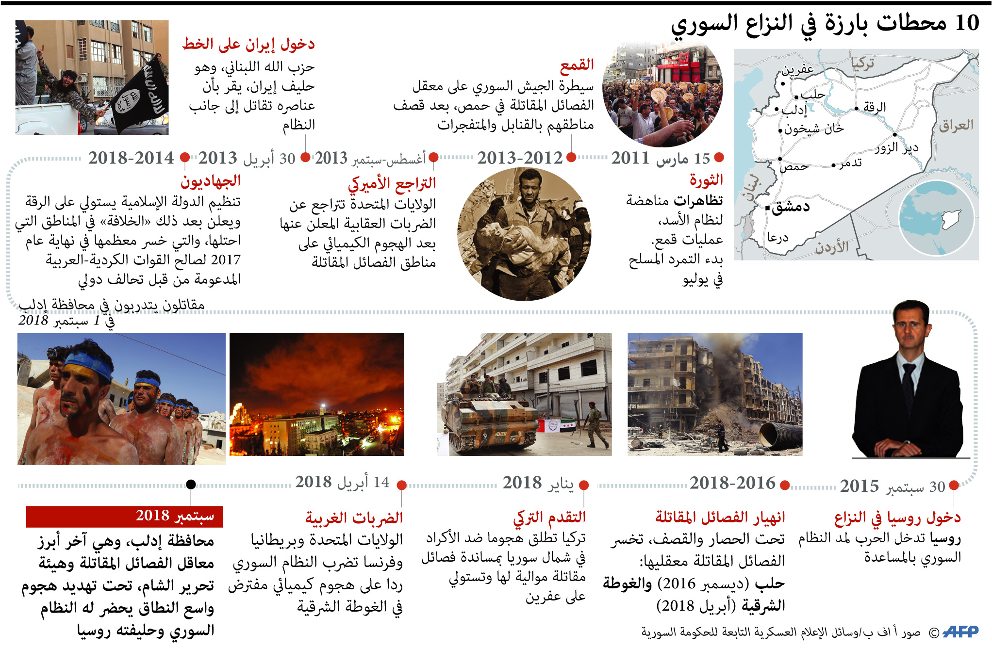 محطات بارزة في النزاع السوري