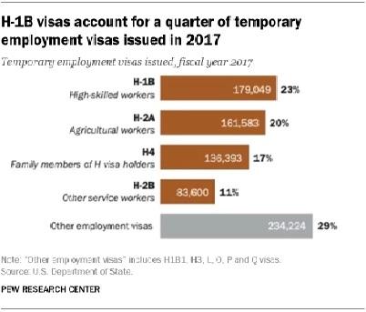 توضيح لعدد الحاصلين على تأشيرة H-1B خلال عام 2017