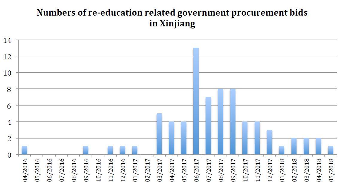 عطاءات مباني مدارس التدريب المهني في شينغ يانغ نقلا عن بحث أدريان زنز