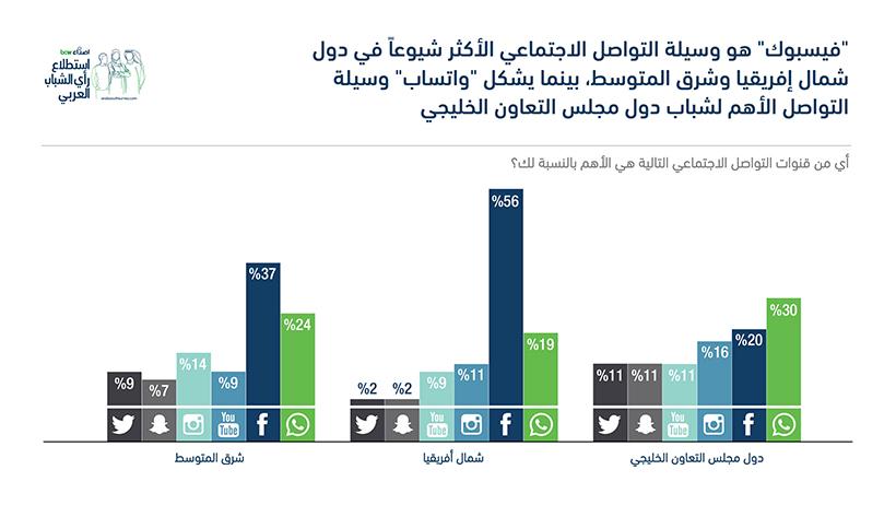 فيسبوك وواتساب الأكثر استخداما