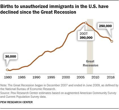 أعداد المواليد لآباء غير أميركيين على الأراض الأميركية في انخفاض منذ 2007