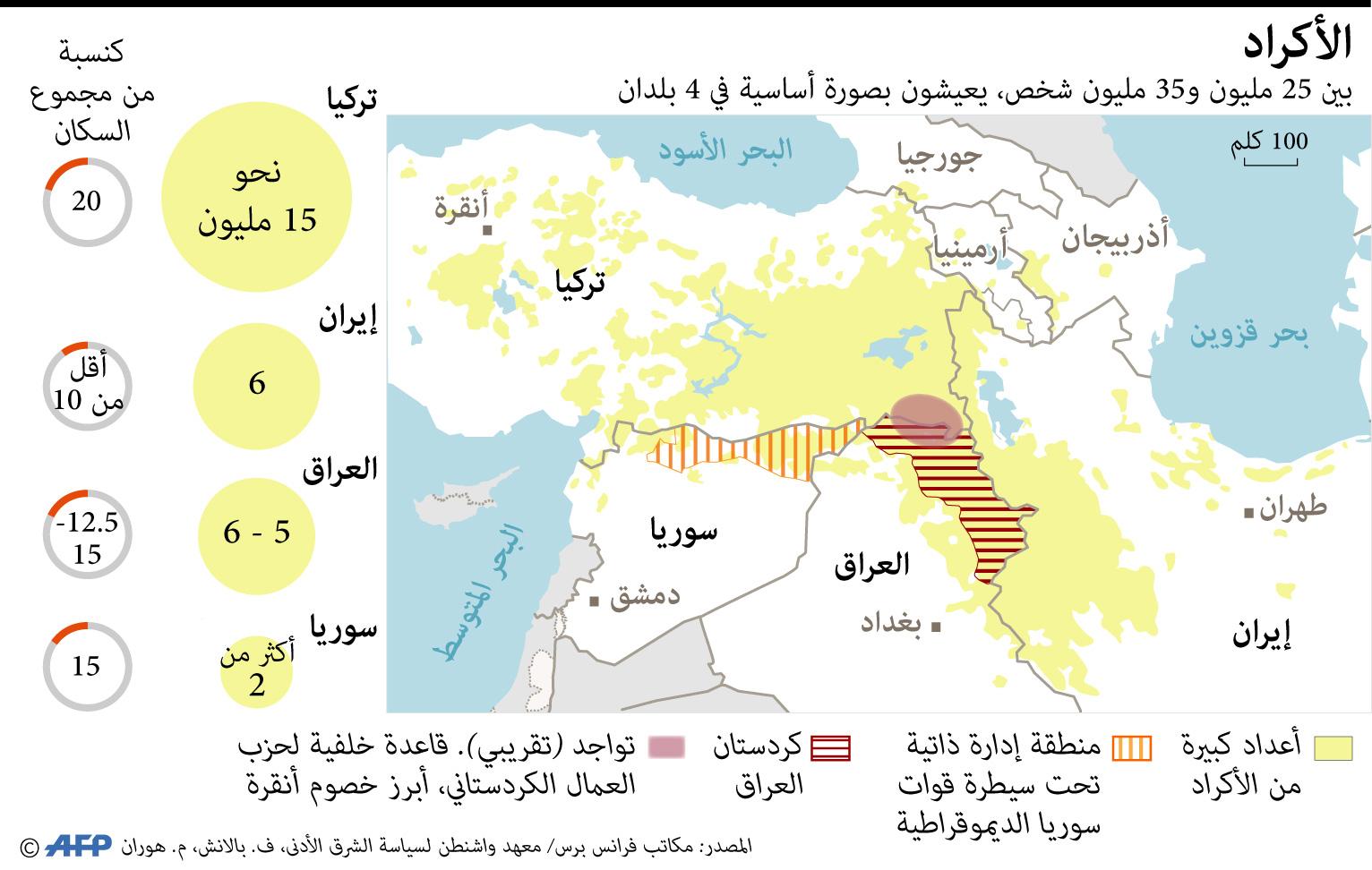 أقلية في خمس دول تاريخ الأكراد الحرة