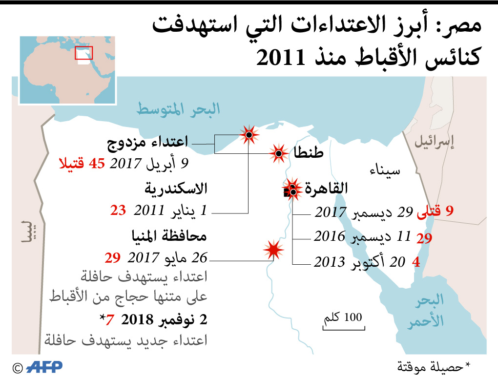 أبرز الاعتداءات على كنائس مصر