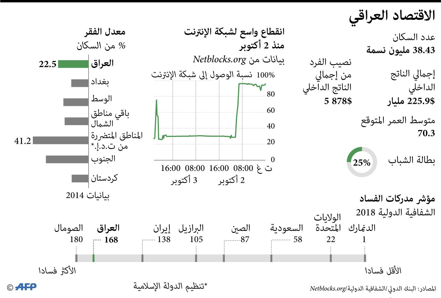 الاقتصاد العراقي سيتضرر بشكل كبير في حال فرض عقوبات أميركية