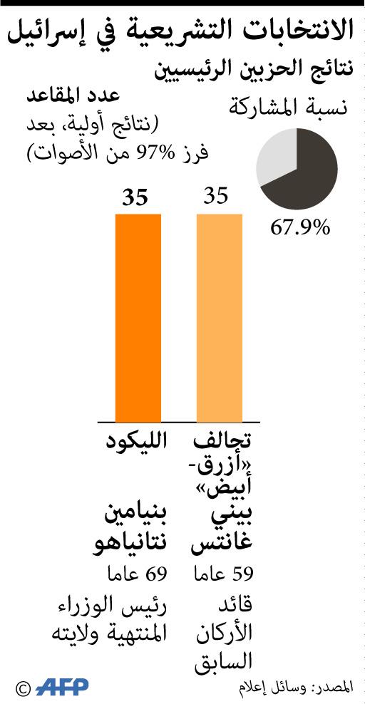 نتائج الانتخابات الإسرائيلة التي جرت في أبريل