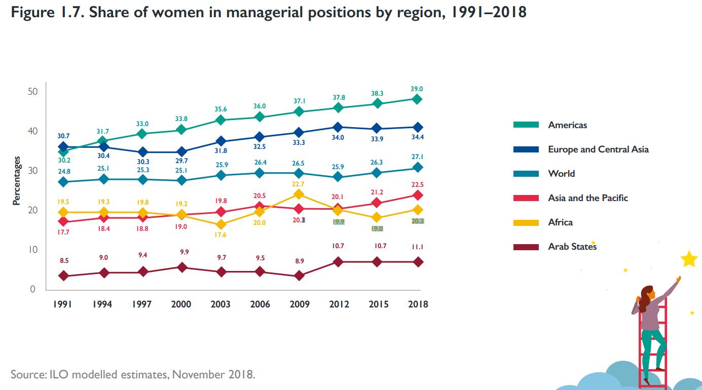 مشاركة المرأة في المناصب الإدارية بحسب المناطق المختلفة في العالم على مدار 27 عاما