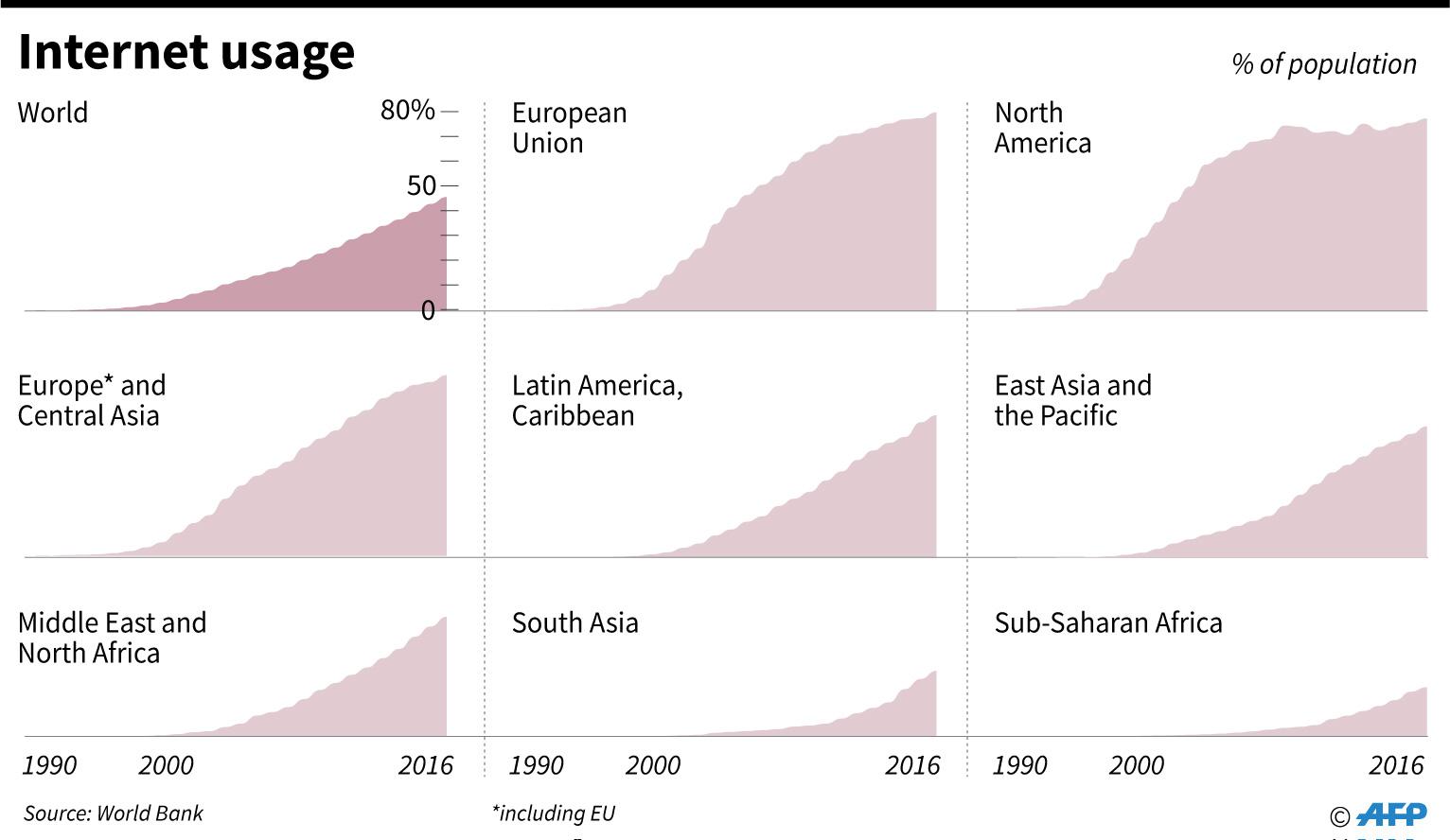 استخدام الإنترنت حول العالم