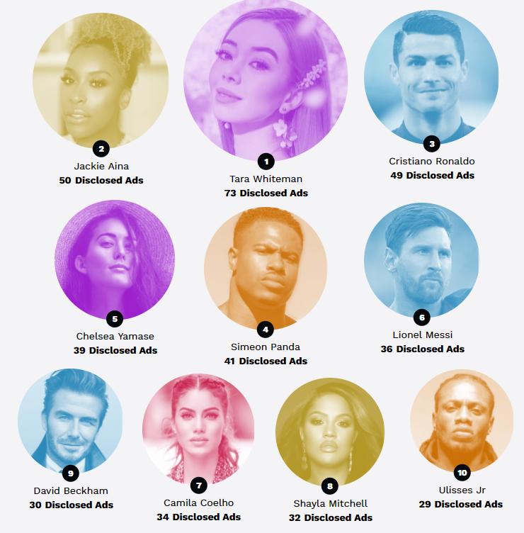 قائمة بالعشر الأوائل من حيث عدد الإعلانات على انستغرام