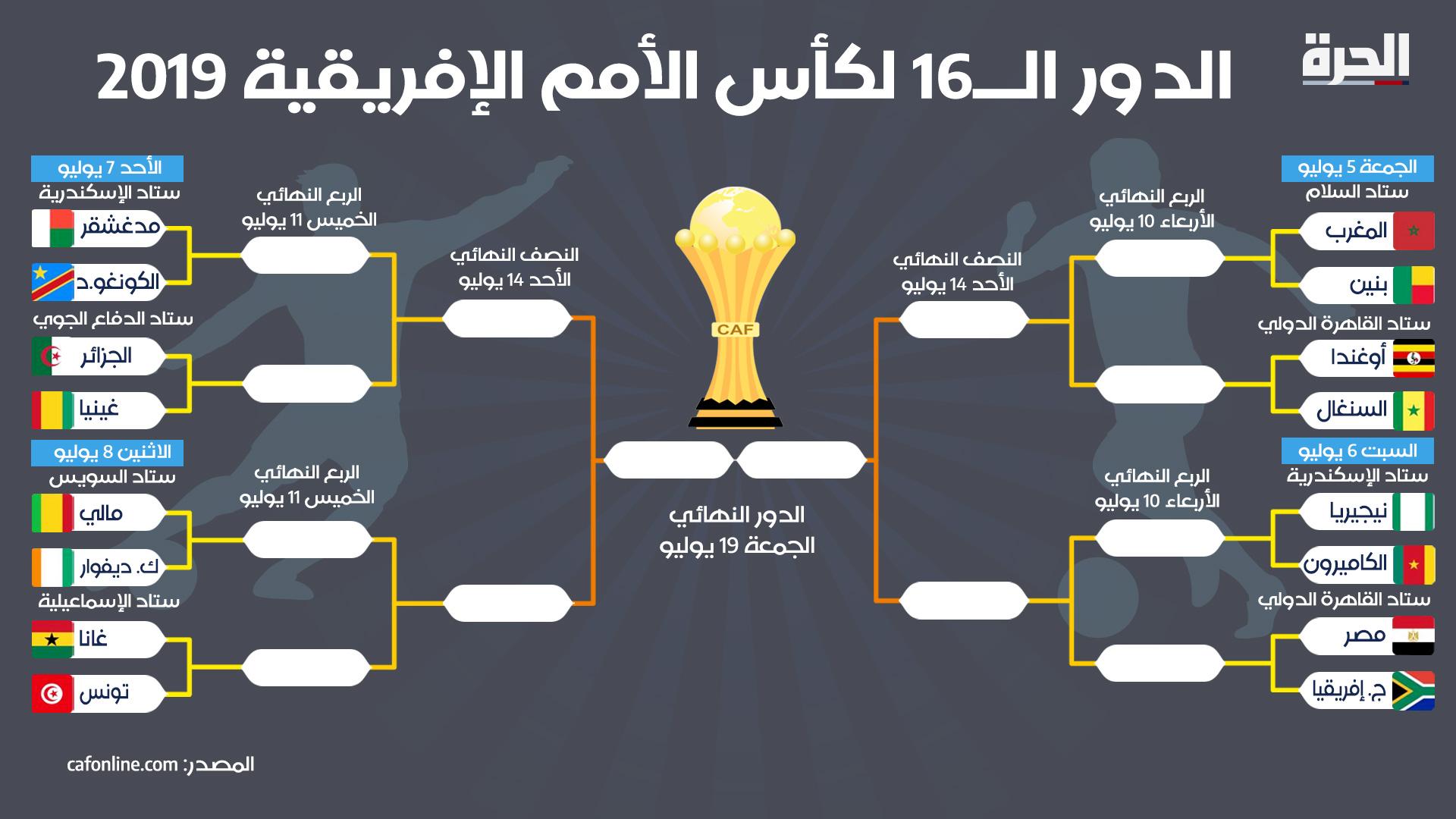 جدول مباريات دور الستة عشر في نهائيات أمم إفريقيا