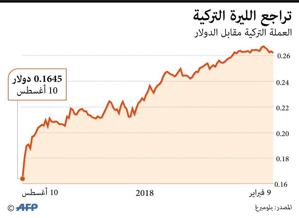 تدهور سعر صرف الليرة التركية خلال 2018
