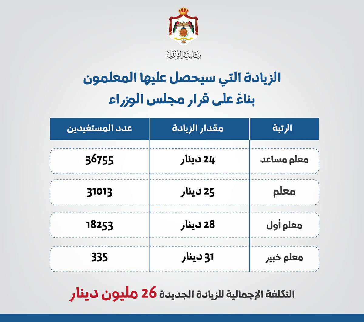 زيادة رواتب المعلمين في الأردن