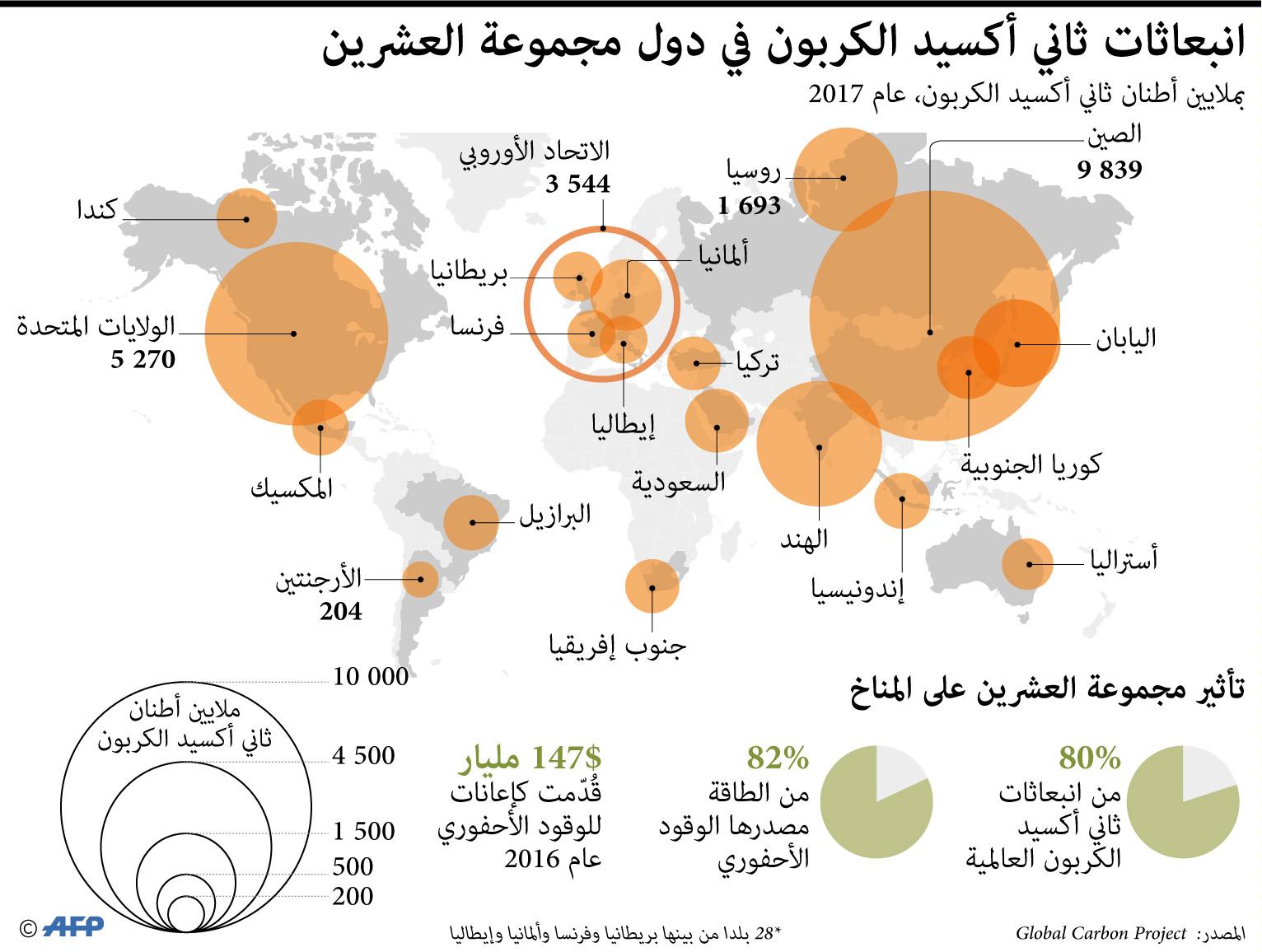 مخطط يوضح نسبة انبعاث غاز ثاني اوكسيد الكاربون في دول مجموعة العشرين