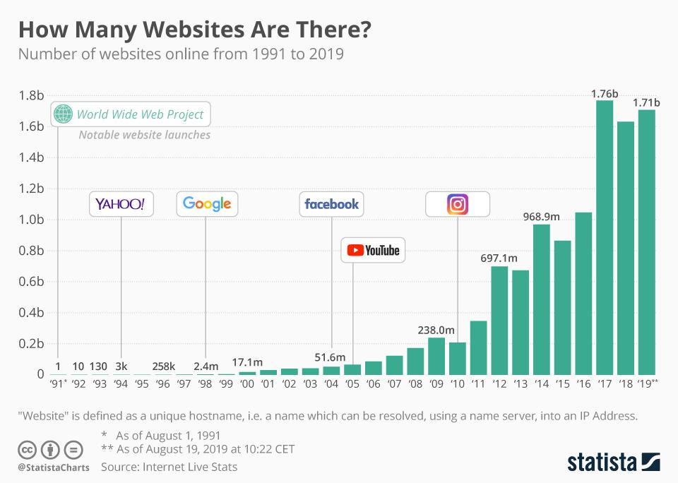 أعداد المواقع الإلكترونية على شبكة الإنترنت