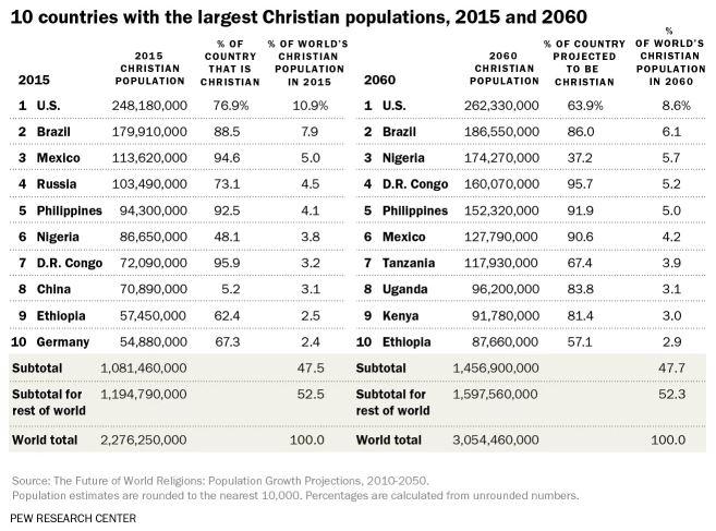 الدول التي تضم غالبية المسيحيين