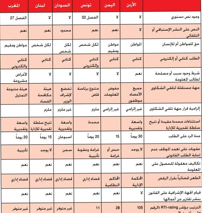 مقارنة بين قوانين الحصول على المعلومات في الأردن واليمن وتونس والسودان ولبنان والمغرب- المصدر: شبكة أريج