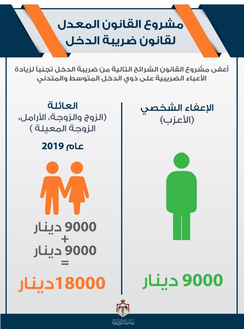 الإعفاءات في مسودة مشروع قانون ضريبة الدخل. نقلا عن موقع تابع لرئاسة الوزراء في الأردن