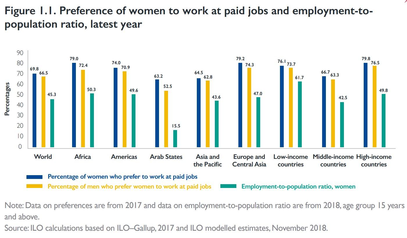 نسبة النساء اللاتي تفضلن العمل والنسبة الفعلية