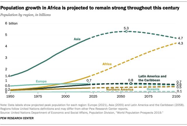 تطور تعداد سكان العالم من 1950 إلى 2100