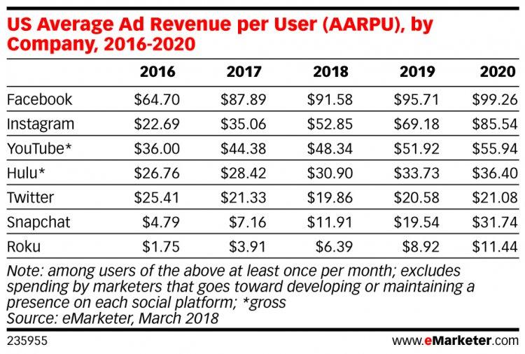 معدل العائد عن كل مستخدم بحسب (eMarketer)