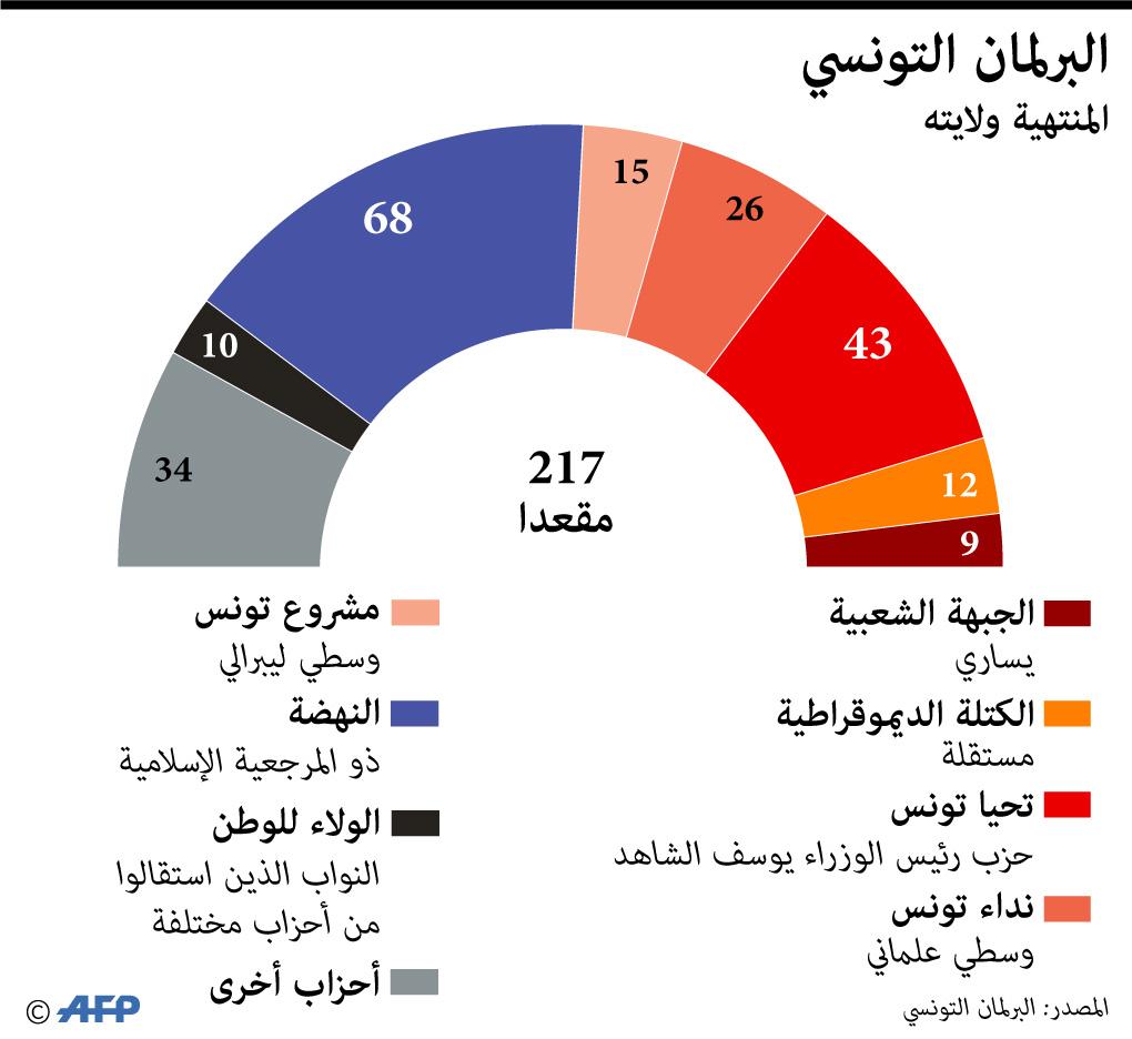 تشكيلة البرلمان التونسي