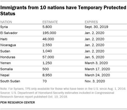 اعداد المهاجرين غير الشرعيين من 10 دول مشمولة ببرنامج الحماية المؤقتة