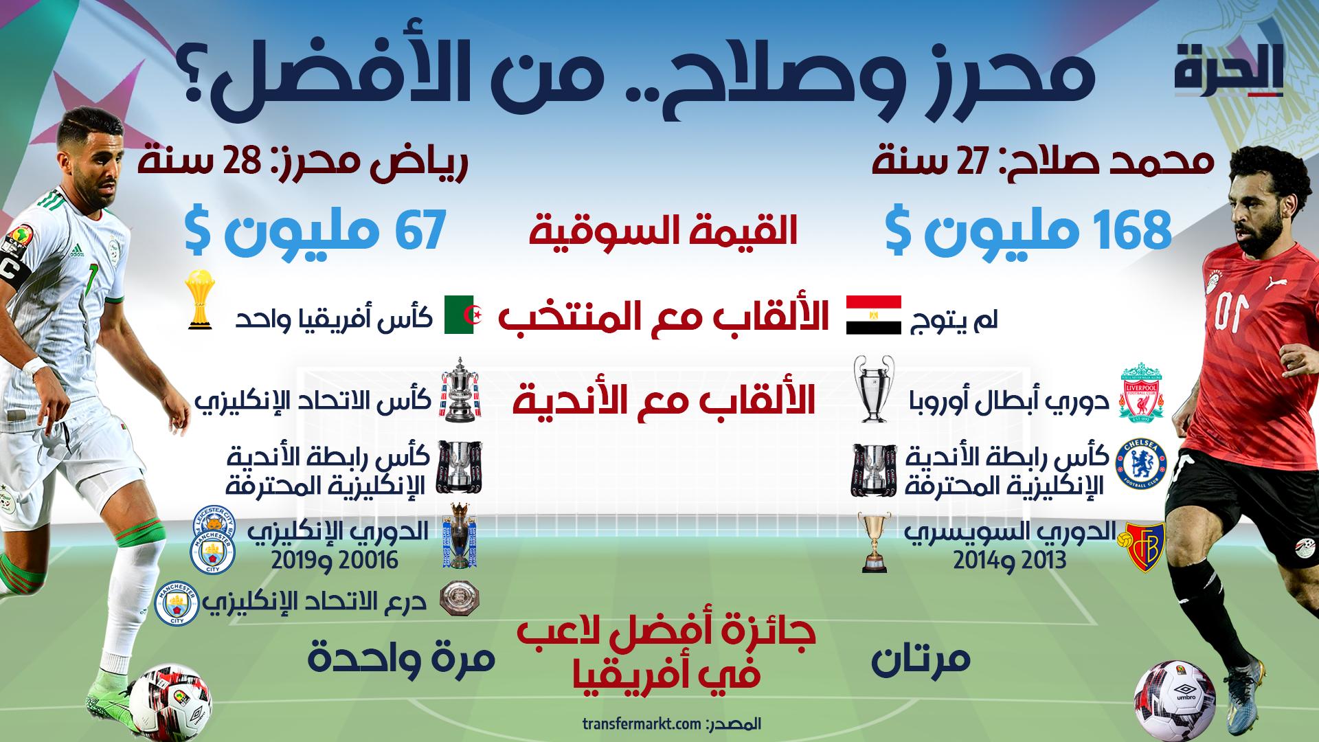 بالأرقام.. مقارنة بين نجمي كرة القدم رياض محرز ومحمد صلاح