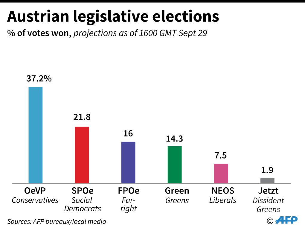 نتائج الانتخابات التشريعية في النمسا