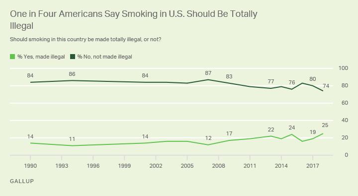كيف ينظر الأميركيون لاعتبار التدخين غير قانوني؟