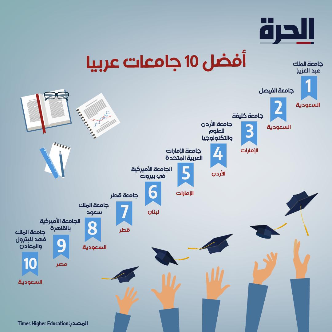 أفضل 10 جامعات عربيا