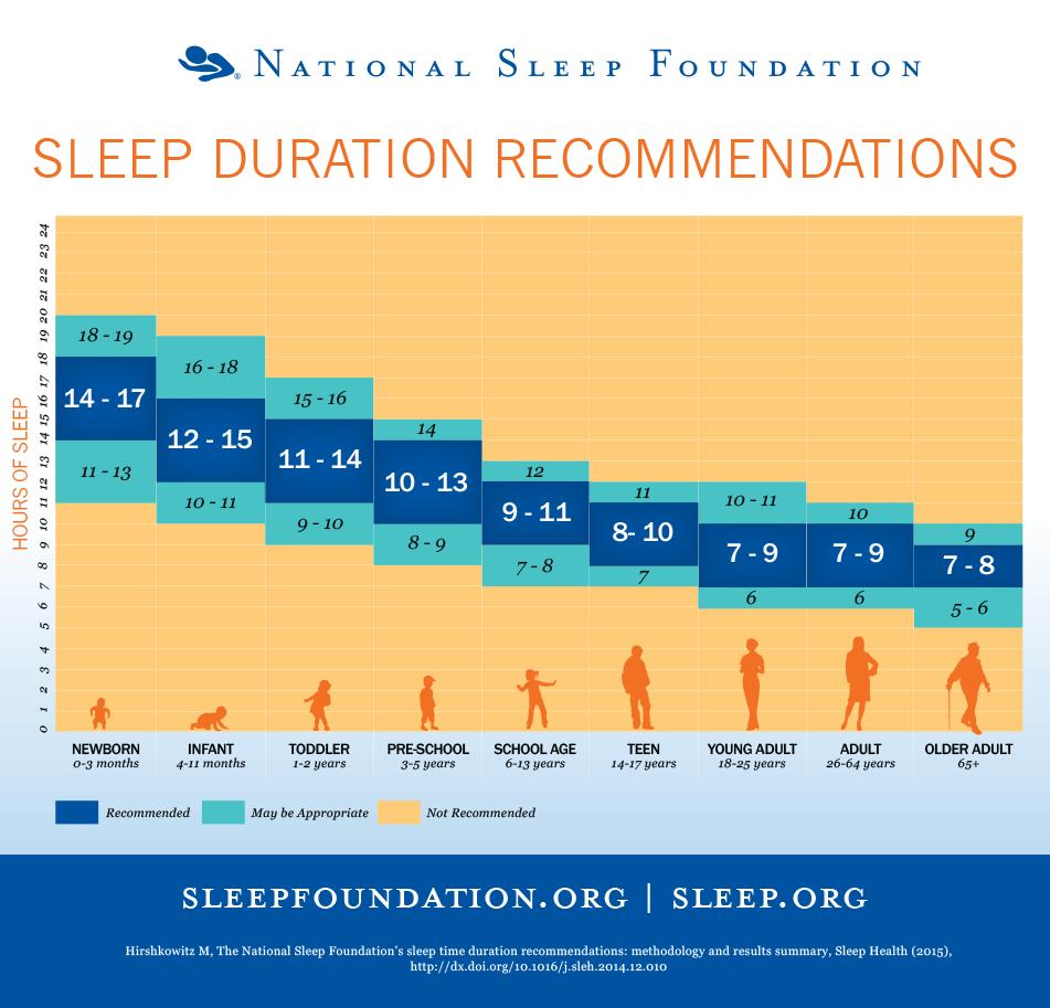 كم ساعة نوم تحتاج يوميا؟