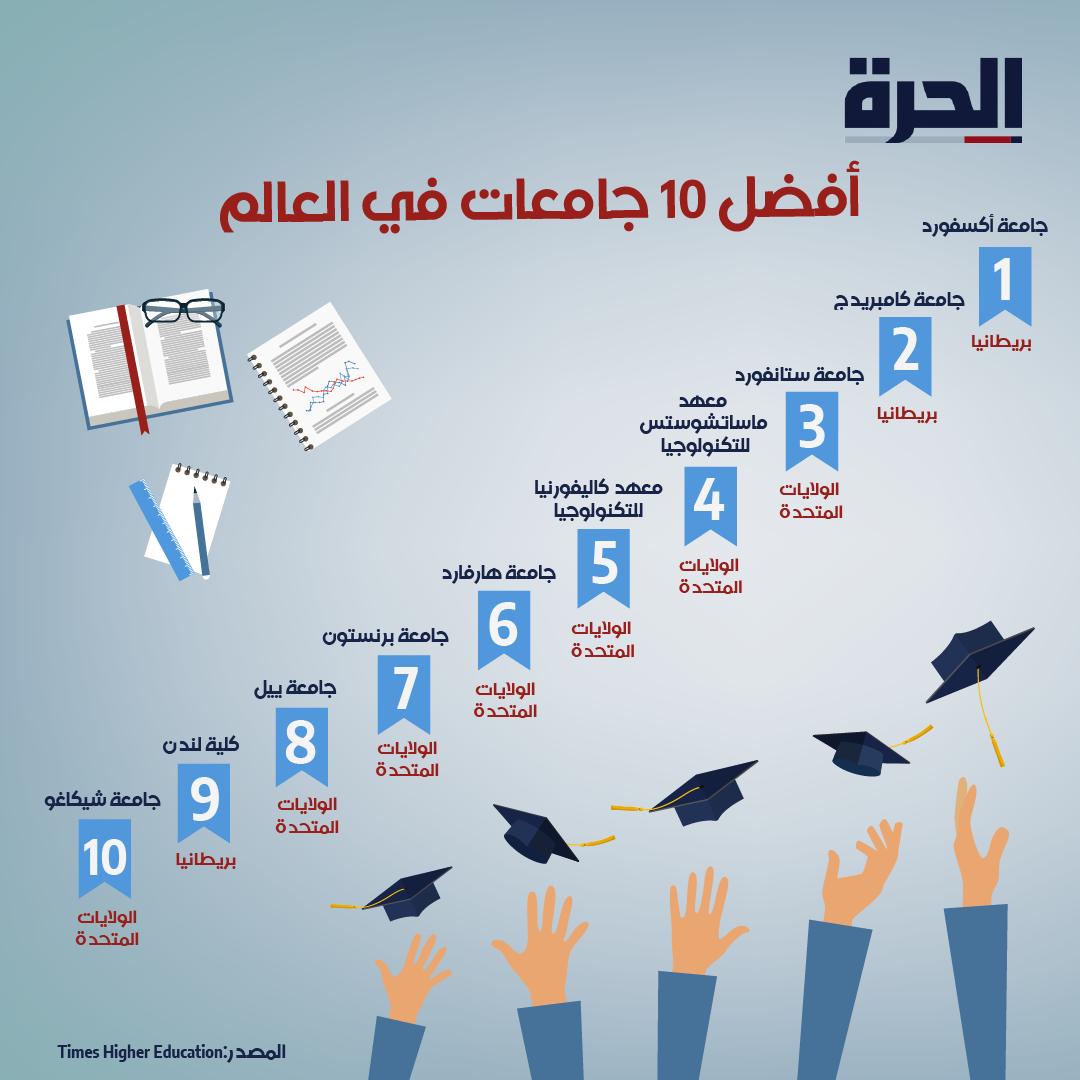 أفضل 10 جامعات عالميا