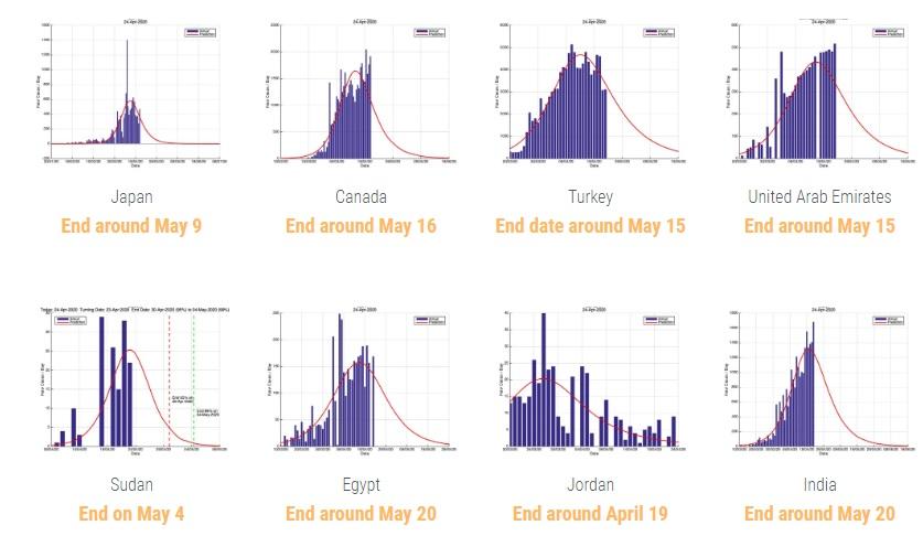 اعتمدت الدراسة على البيانات الرسمية المقدمة من عدد من دول العالم حول الإصابات ودورة حياة فيروس كورونا في تلك البلدان