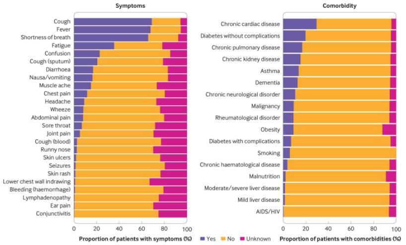 كلما زادت الأمراض المصاحبة لكوفيد-19 كلما زادت احتمالية الوفاة