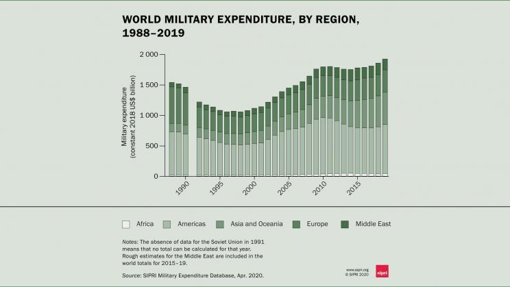سوق الأسلحة في العالم في الفرترة (1980-2019)