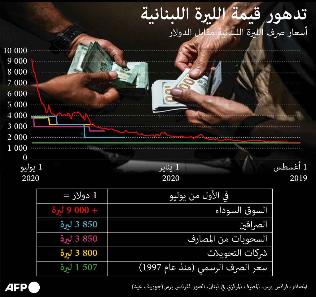 تدهور قيمة الليرة اللبنانية