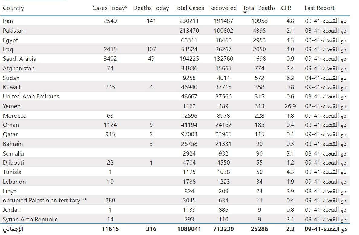 جدول منظمة الصحة العالمية