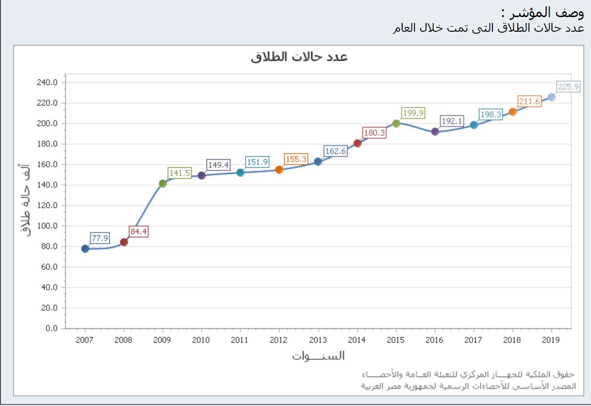 عدد حالات الطلاق في مصر