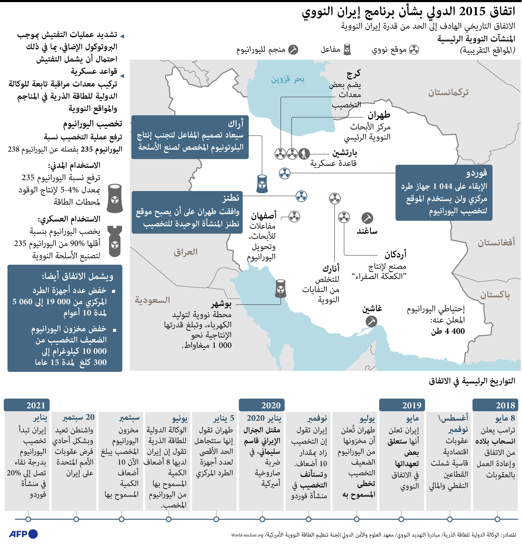اتفاق 2015 بشأن برنامج إيران النووي
