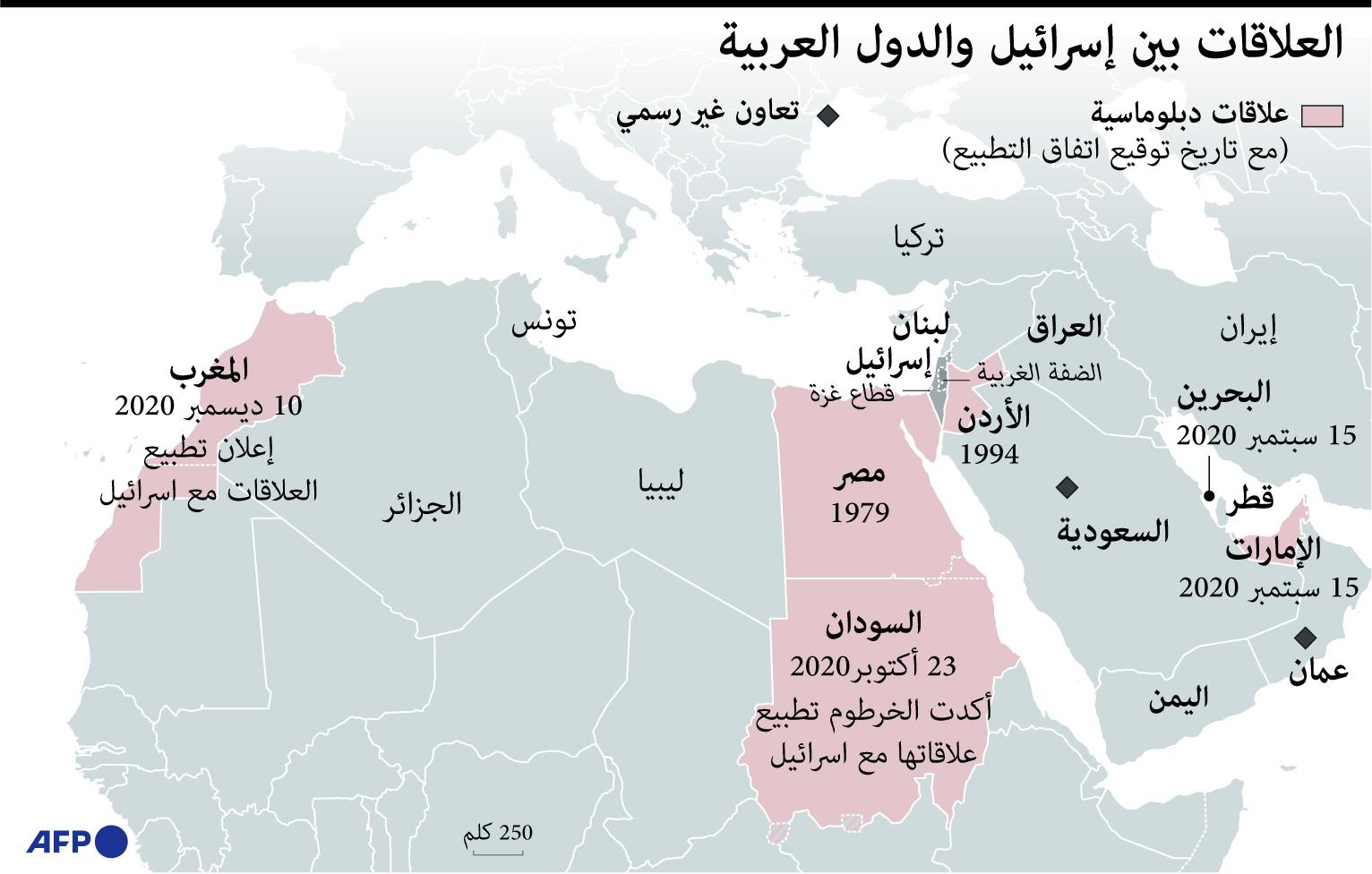 היחסים בין ישראל למדינות ערב