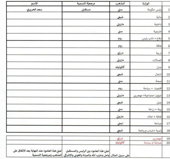 عون يرسل للحريري التشكيلة من دون أسماء مع توزيع الحقائب على الأحزاب