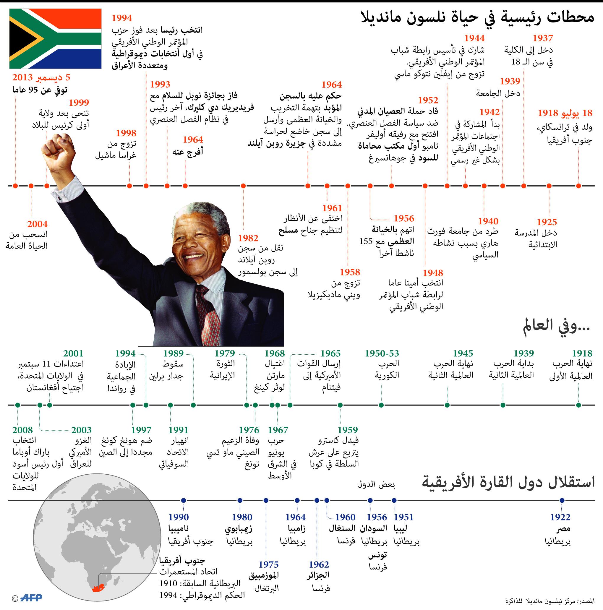 محطات رئيسية في حياة مانديلا