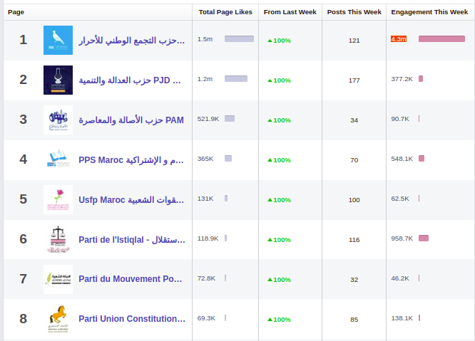 تفاعلات المتابعين مع صفحات الأحزاب المغربية على مواقع التواصل (المصدر: أصوات مغاربية(