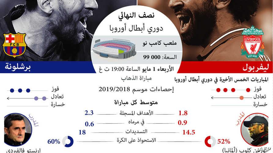 حقائق وأرقام عن مباراة برشلونة وليفربول