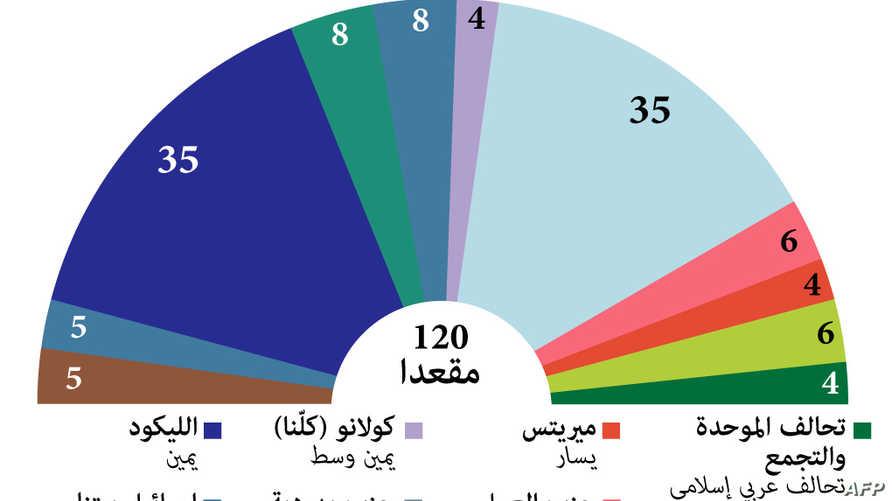 النتائج الأولية للانتخابات الإسرائيلية